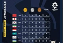 Daftar Perolehan Medali Sementara, Indonesia Tambah Satu Emas