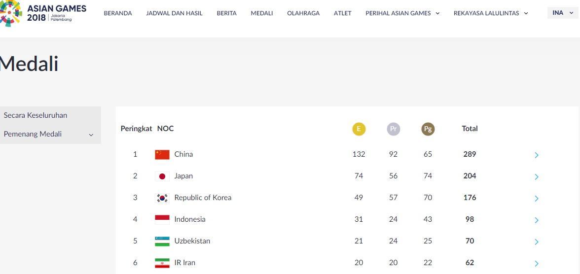 Tiongkok Resmi Juara, Indonesia Finis Keempat