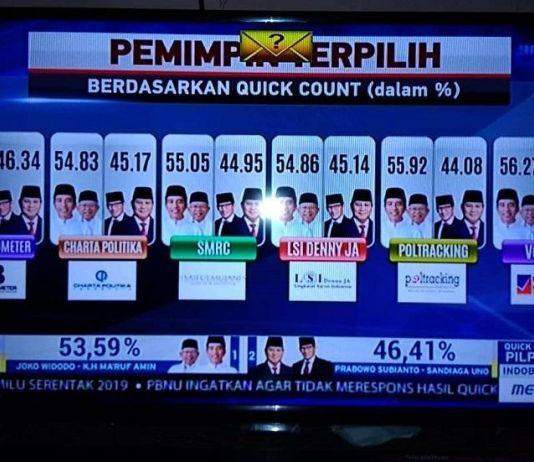 Lembaga Survei yang Menangkan Jokowi-Ma'ruf Dilaporkan ke Polisi
